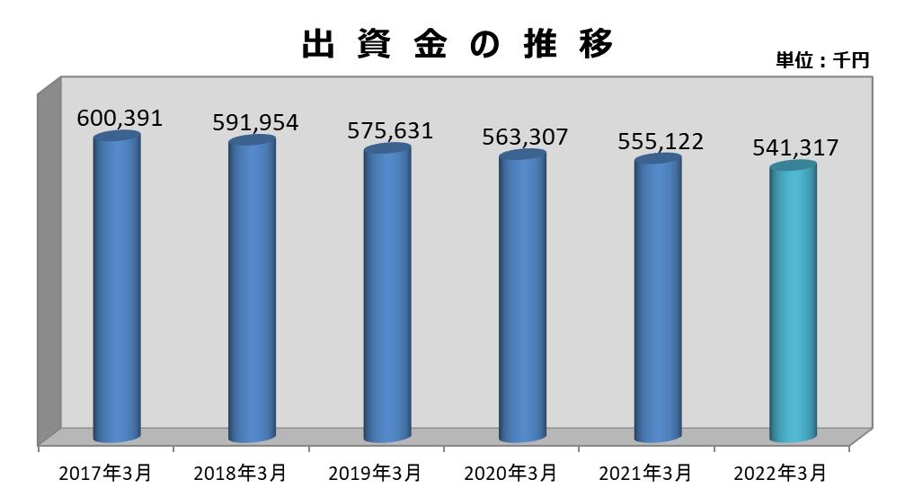 出資・利用分量配当金:けいしん(兵庫県警察信用組合)